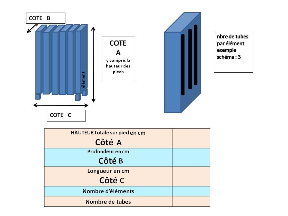 mesures radiateur